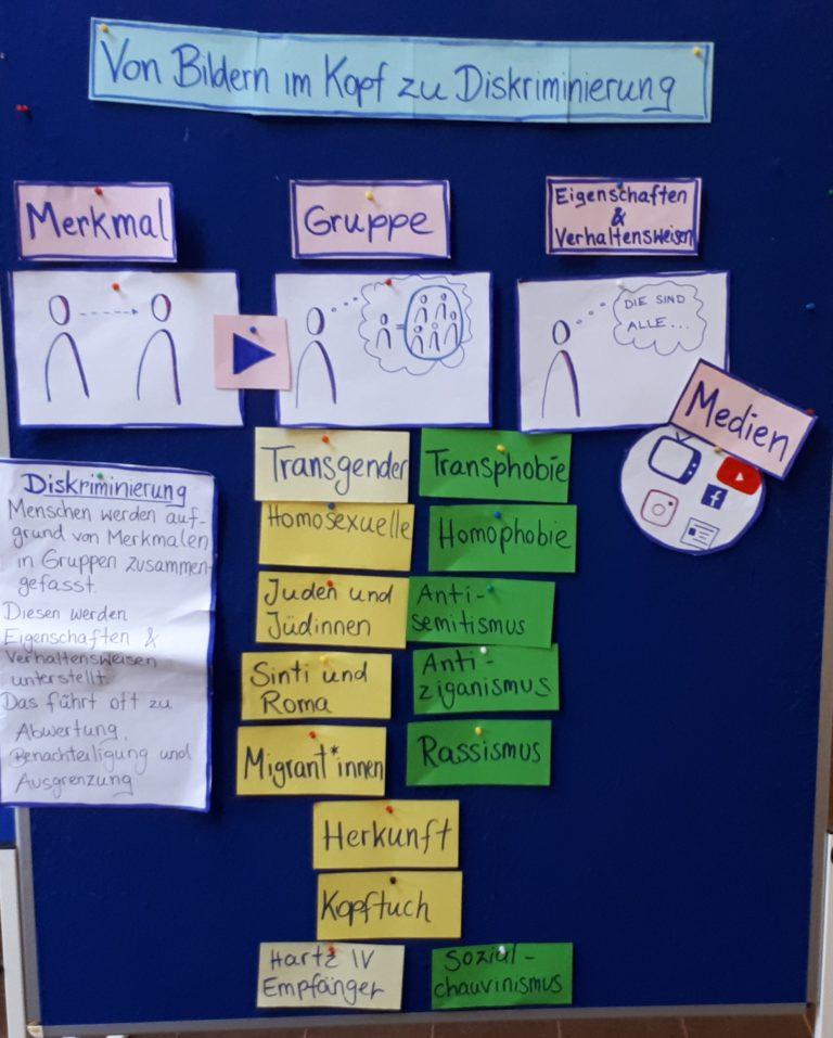 08 Workshop Diskriminerung