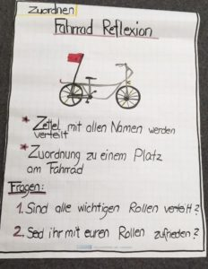 Grafik Fahrrad Reflexion
